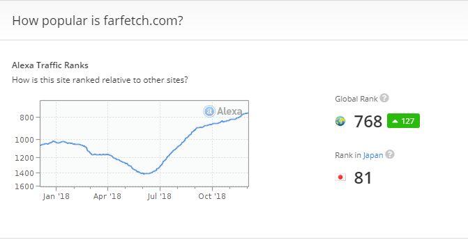 Alexaのウェブページでfarfetch.comを検索した結果