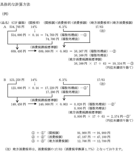 税関より提示されている関税の計算方法